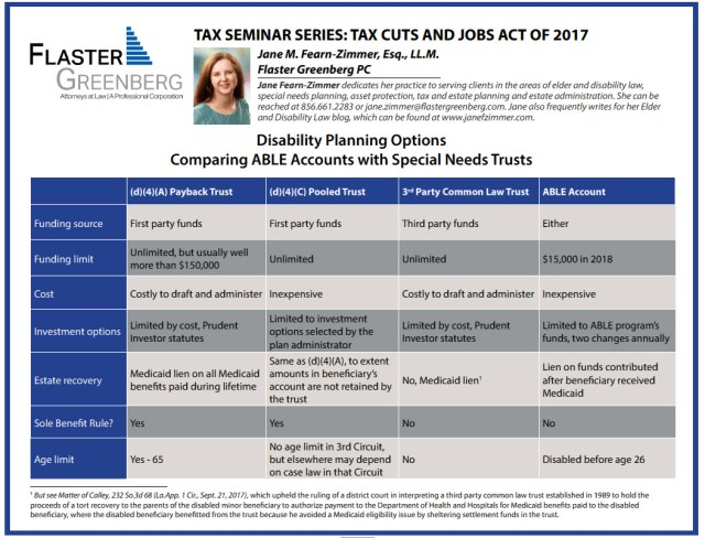 disability planning options